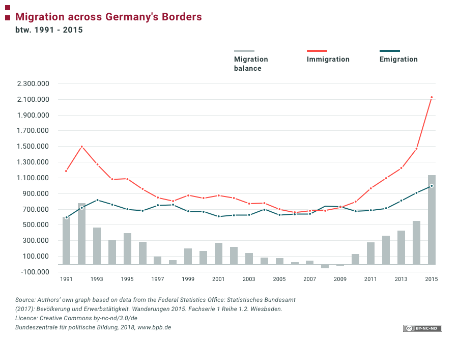 نژادپرستی در آلمان